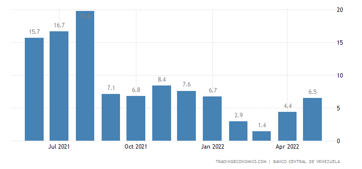 Venezuela Inflation Rate MoM
