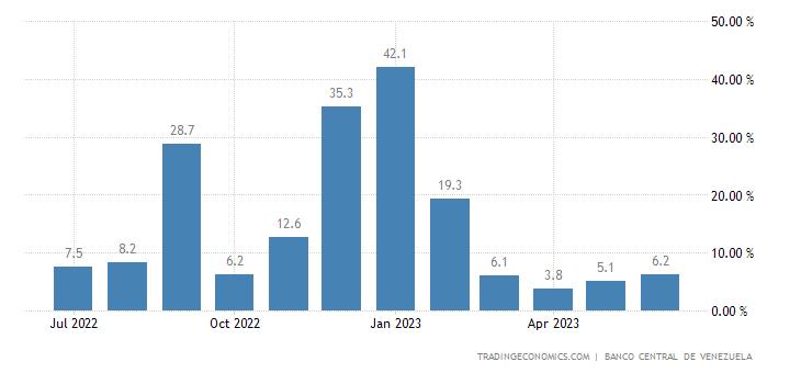 Venezuela Inflation Rate MoM