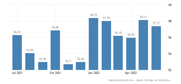 Venezuela Commercial Bank Loan Rate