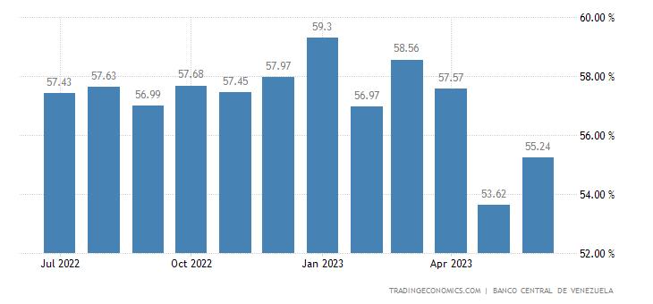 Venezuela Commercial Bank Loan Rate