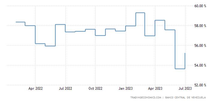 Venezuela Interest Rate