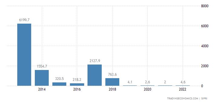 Venezuela Military Expenditure