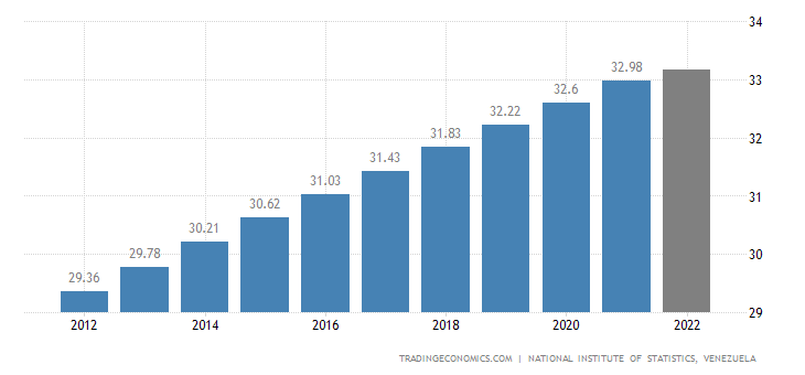 Venezuela Population