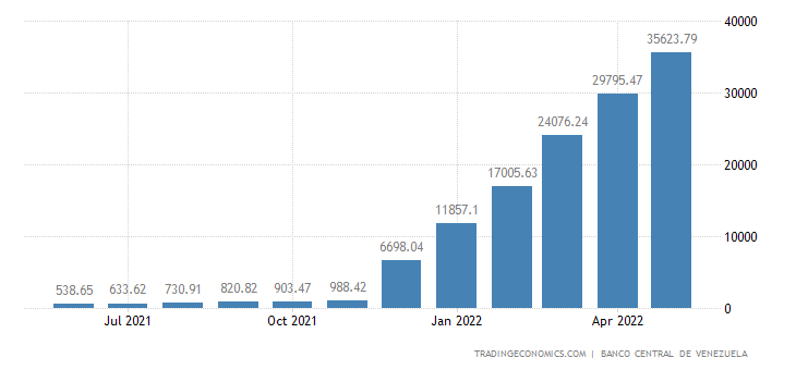 Venezuela Private Sector Credit