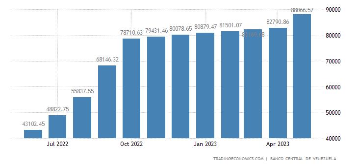 Venezuela Private Sector Credit