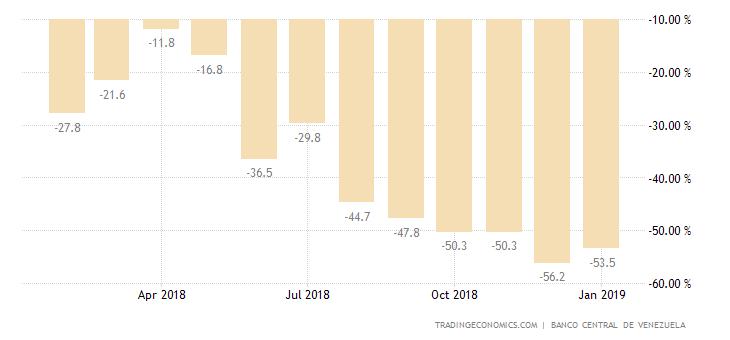 Venezuela Retail Sales YoY