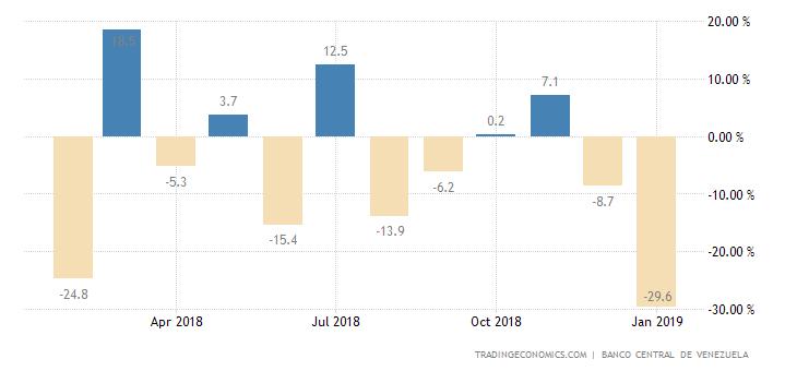 Venezuela Retail Sales MoM