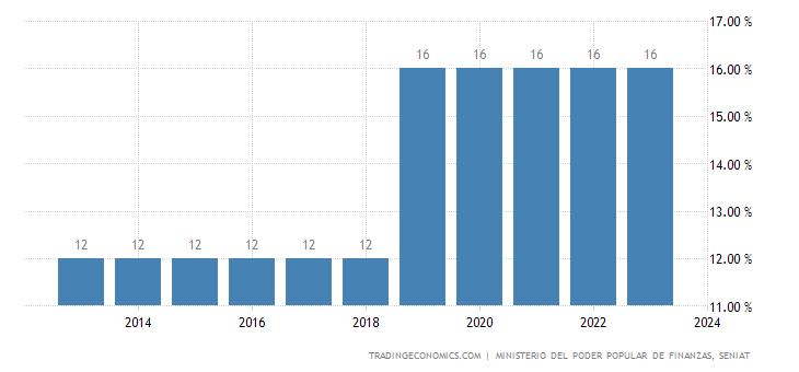 Venezuela Sales Tax Rate  - VAT