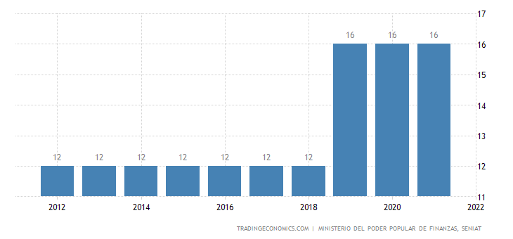 Venezuela Sales Tax Rate  - VAT