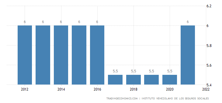 Venezuela Social Security Rate For Employees