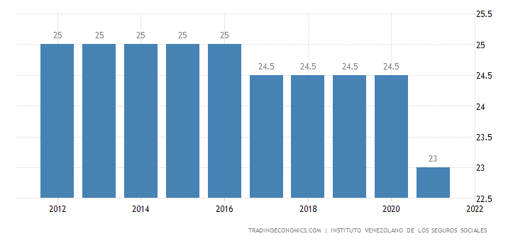 Venezuela Social Security Rate