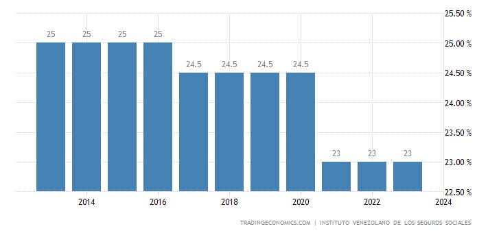 Venezuela Social Security Rate