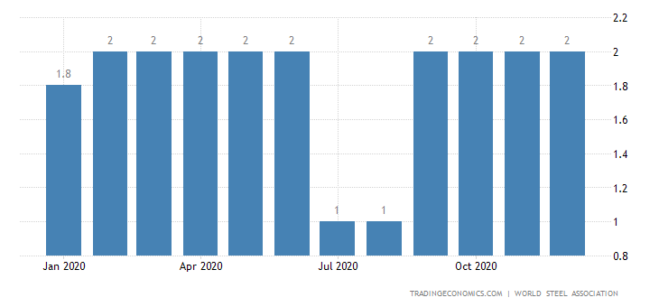 Venezuela Steel Production | 2019 | Data | Chart | Calendar