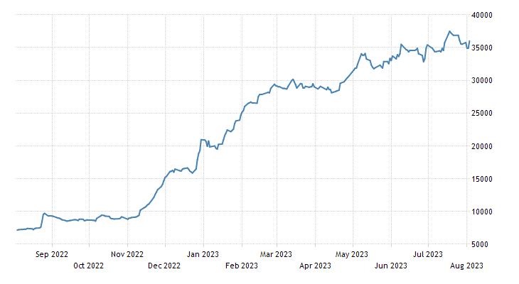 Venezuela Stock Market (IBVC)