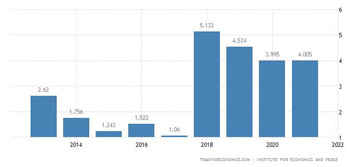 Venezuela Terrorism Index