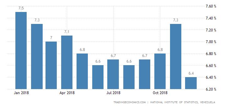 Venezuela Unemployment Rate