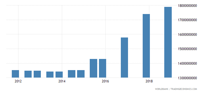 vietnam 03_official bilateral loans total wb data