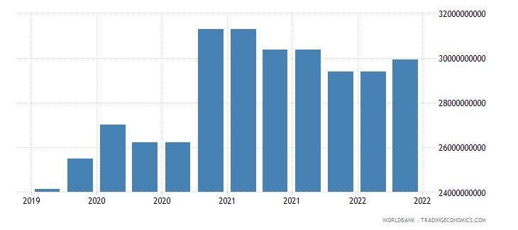 vietnam 09_insured export credit exposures berne union wb data