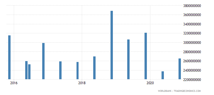 vietnam 14_debt securities held by nonresidents wb data