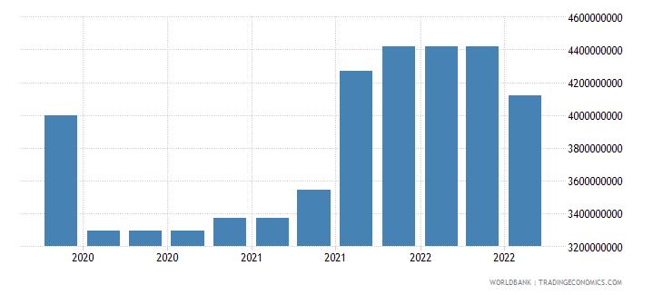 vietnam 16_international debt securities all maturities wb data