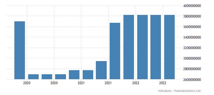 vietnam 17_international debt securities nonbanks wb data
