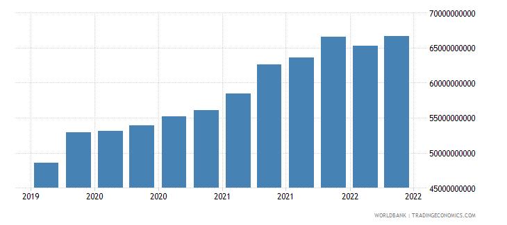 vietnam 22_liabilities to bis banks locational total wb data