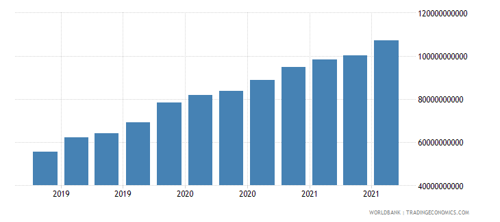 vietnam 24_international reserves excluding gold wb data