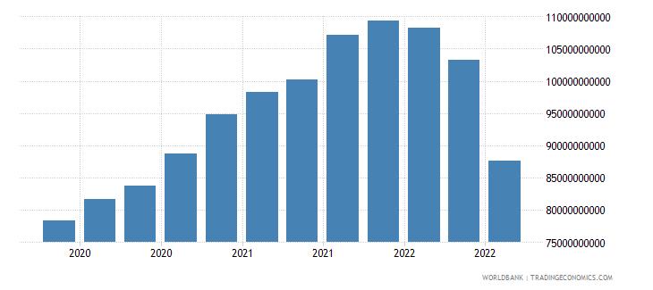 vietnam 24_international reserves excluding gold wb data