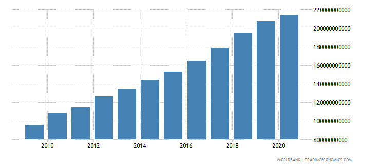 vietnam adjusted net national income constant 2000 us dollar wb data