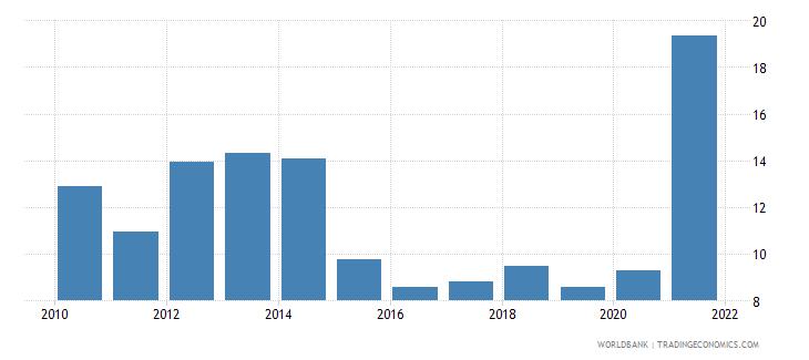 vietnam adjusted net savings excluding particulate emission damage percent of gni wb data