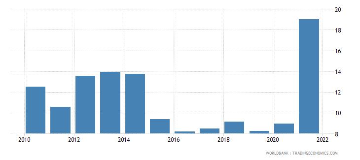 vietnam adjusted net savings including particulate emission damage percent of gni wb data