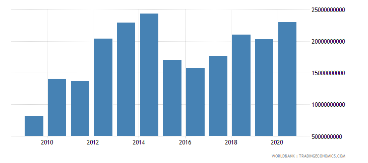 vietnam adjusted net savings including particulate emission damage us dollar wb data