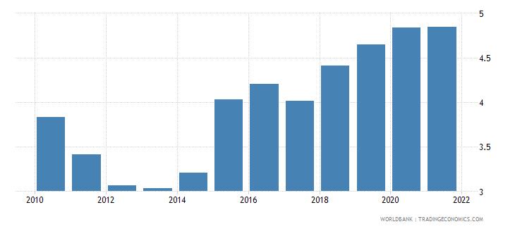 vietnam adjusted savings carbon dioxide damage percent of gni wb data