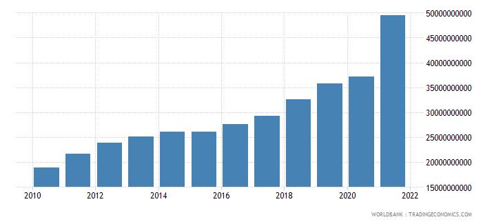 vietnam adjusted savings consumption of fixed capital us dollar wb data