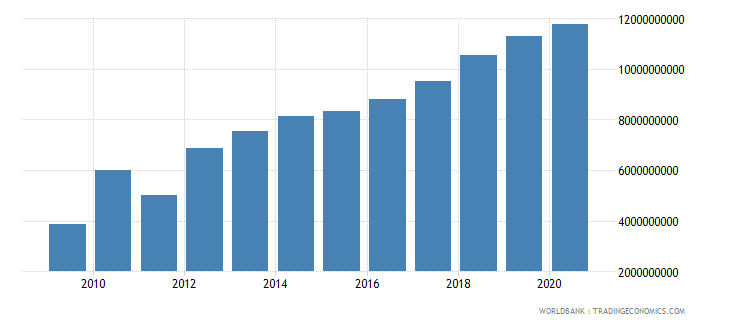 vietnam adjusted savings education expenditure us dollar wb data