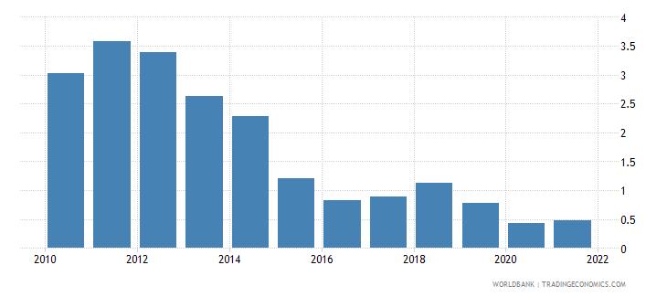 vietnam adjusted savings energy depletion percent of gni wb data