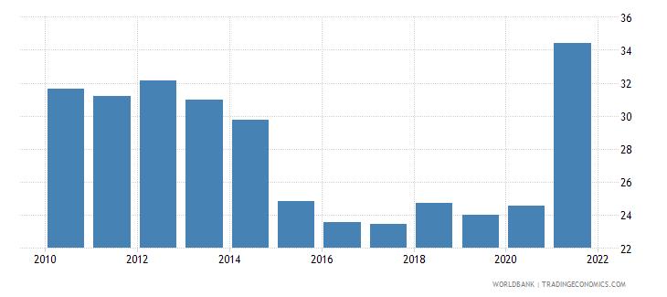 vietnam adjusted savings gross savings percent of gni wb data