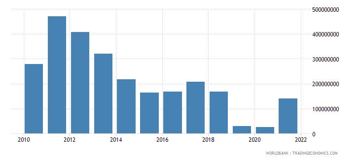 vietnam adjusted savings mineral depletion us dollar wb data