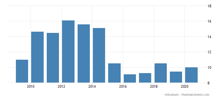 vietnam adjusted savings net national savings percent of gni wb data