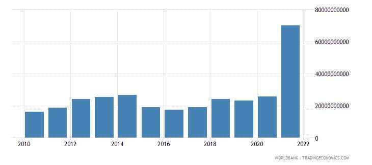 vietnam adjusted savings net national savings us dollar wb data