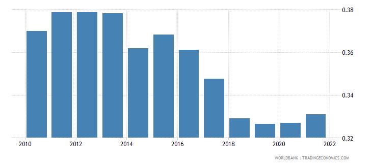 vietnam adjusted savings particulate emission damage percent of gni wb data