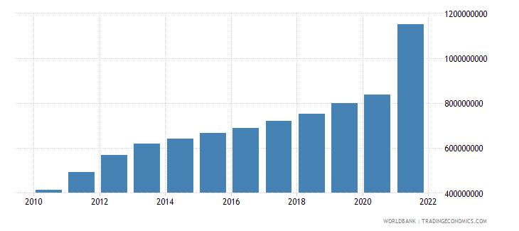vietnam adjusted savings particulate emission damage us dollar wb data