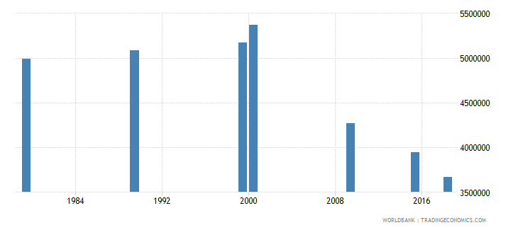 vietnam adult illiterate population 15 years both sexes number wb data