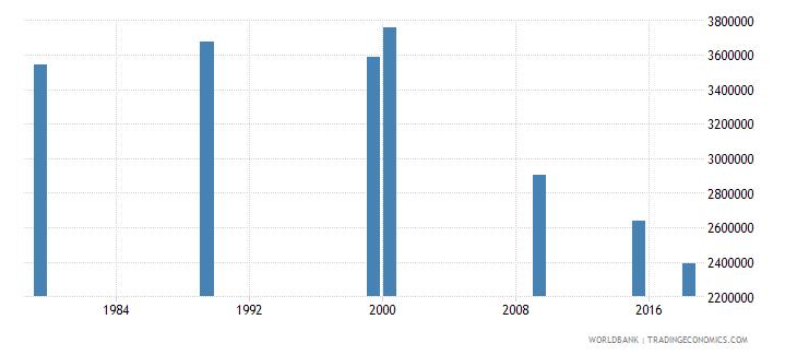 vietnam adult illiterate population 15 years female number wb data