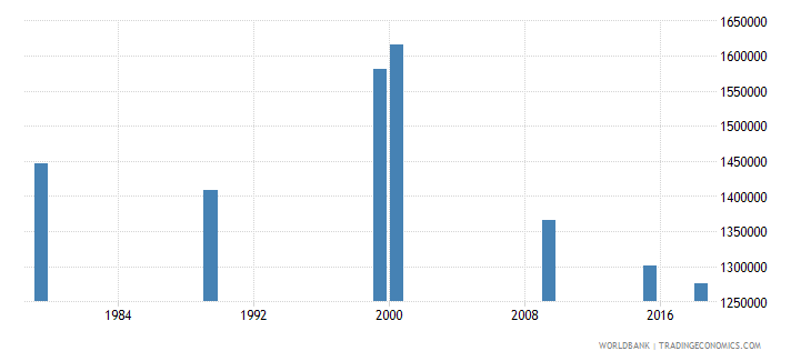 vietnam adult illiterate population 15 years male number wb data