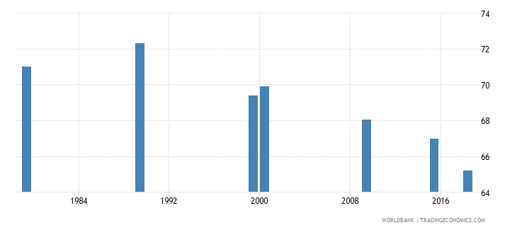 vietnam adult illiterate population 15 years percent female wb data