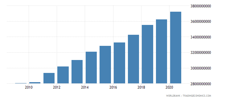 vietnam agriculture value added constant 2000 us dollar wb data