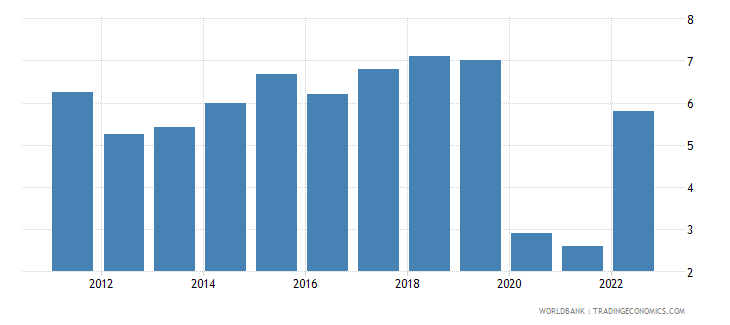 vietnam annual percentage growth rate of gdp at market prices based on constant 2010 us dollars  wb data