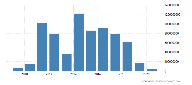 vietnam arms imports constant 1990 us dollar wb data