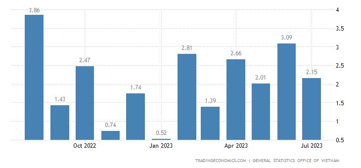Vietnam Balance of Trade